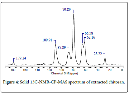 molecular-genetic-medicine-spectrum-extracted-chitosan