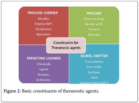 molecular-genetic-medicine-theranostic-agents