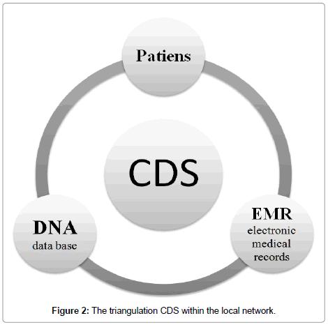 molecular-genetic-medicine-triangulation-CDS