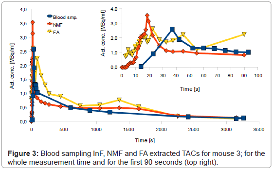 molecular-imaging-dynamics-Blood-sampling-measurement