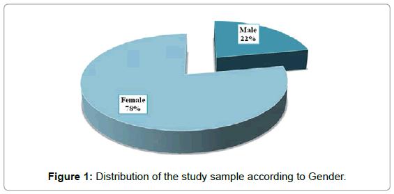 molecular-imaging-dynamics-Distribution-study-Gender