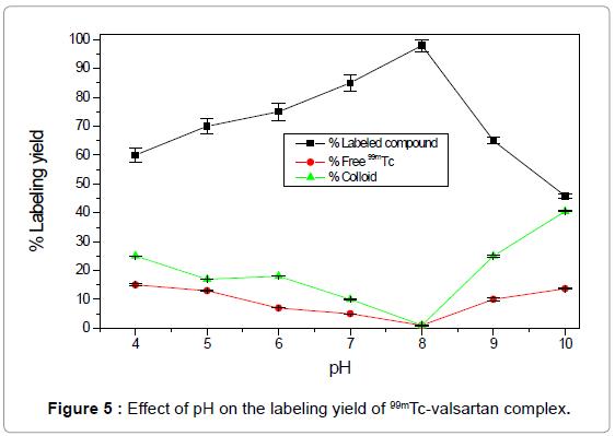 molecular-imaging-dynamics-Effect-labeling-valsartan