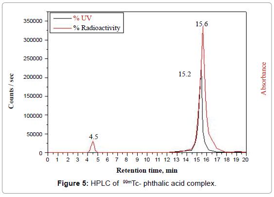 molecular-imaging-dynamics-HPLC-phthalic-acid-complex