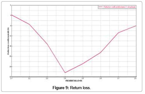 molecular-imaging-dynamics-Return-loss