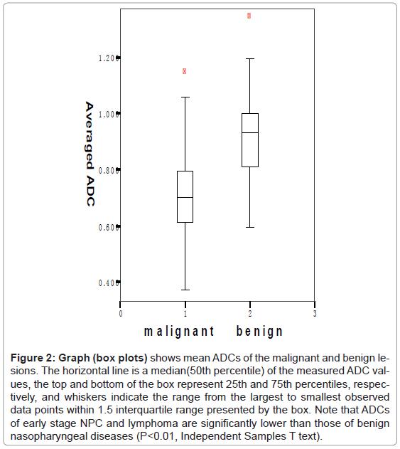molecular-imaging-dynamics-malignant-benign-horizontal