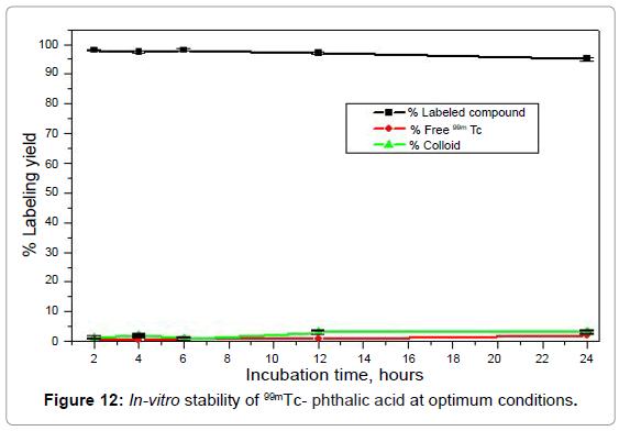 molecular-imaging-dynamics-stability-phthalic-optimum