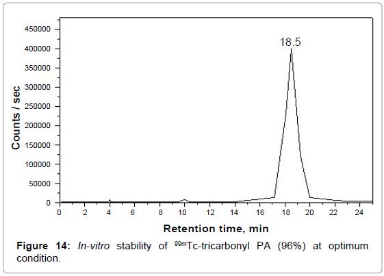 molecular-imaging-dynamics-stability-tricarbonyl-optimum
