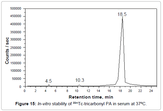 molecular-imaging-dynamics-stability-tricarbonyl-serum