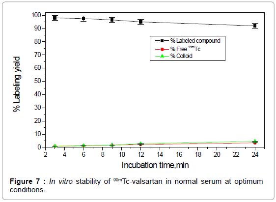 molecular-imaging-dynamics-stability-valsartan-optimum