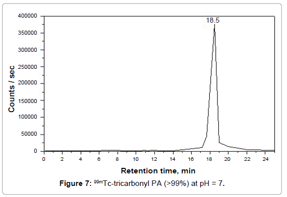 molecular-imaging-dynamics-tricarbonyl