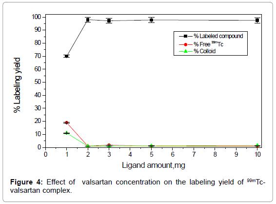 molecular-imaging-dynamics-valsartan-concentration-labeling