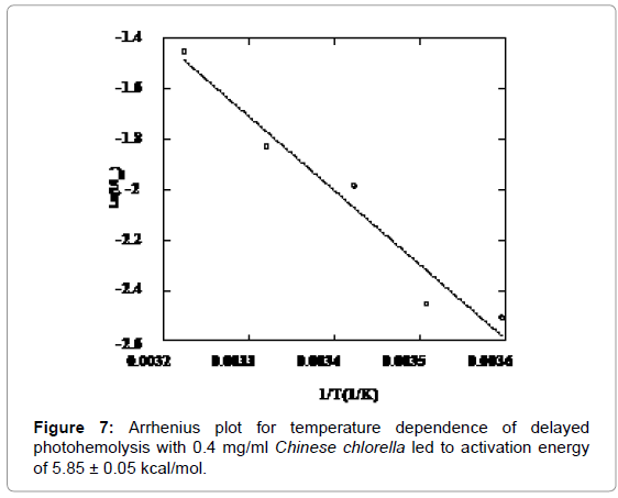 molecular-pharmaceutics-organic-Arrhenius-plot