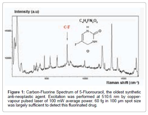 molecular-pharmaceutics-organic-Carbon-Fluorine