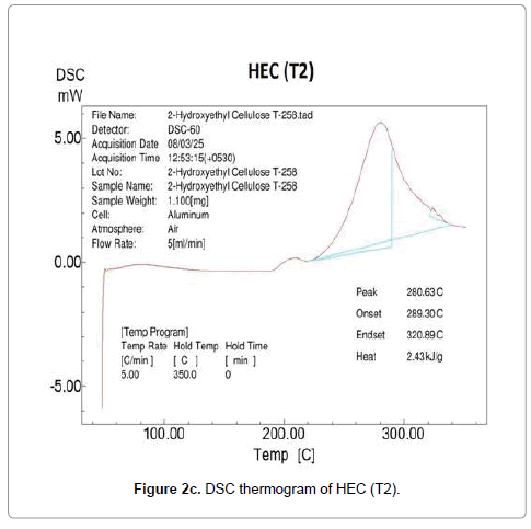 molecular-pharmaceutics-organic-DSC-thermogram-HEC-T2