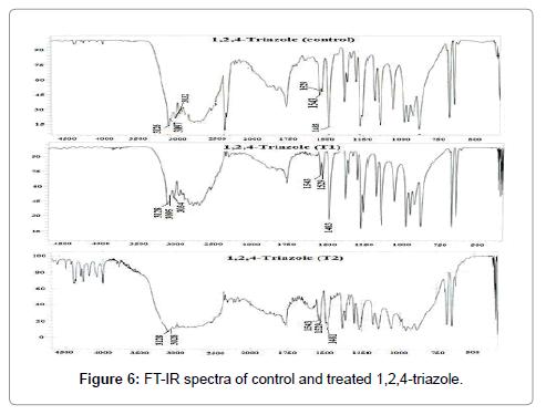 molecular-pharmaceutics-organic-FT-IR-spectra