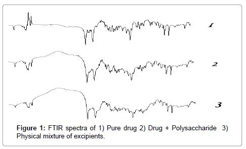 molecular-pharmaceutics-organic-FTIR-spectra