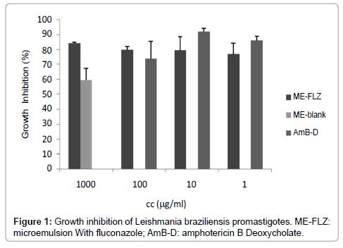 molecular-pharmaceutics-organic-Growth-inhibition