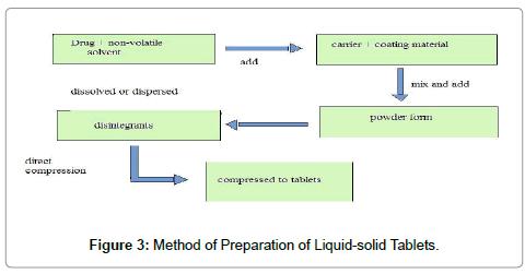 molecular-pharmaceutics-organic-Liquid-solid-Tablets