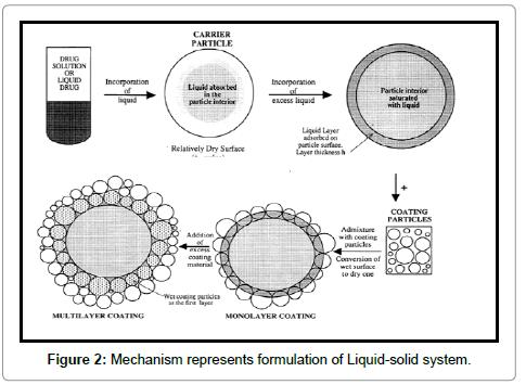 molecular-pharmaceutics-organic-Liquid-solid-system