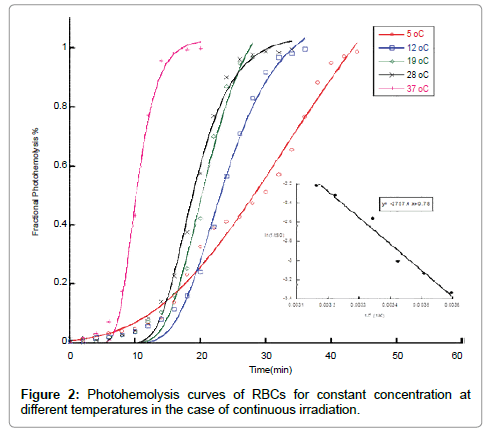 molecular-pharmaceutics-organic-Photohemolysis-curves