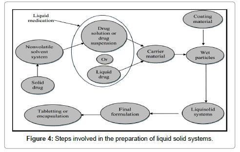 molecular-pharmaceutics-organic-Steps-involved