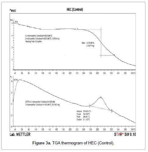 molecular-pharmaceutics-organic-TGA-thermogram-HEC-Control