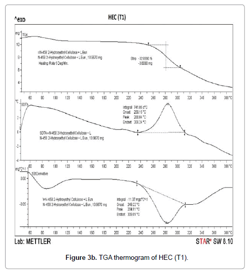 molecular-pharmaceutics-organic-TGA-thermogram-HEC-T1