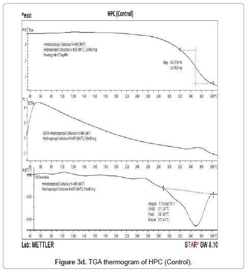 molecular-pharmaceutics-organic-TGA-thermogram-HPC-Control