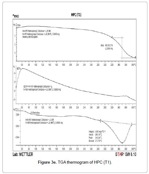 molecular-pharmaceutics-organic-TGA-thermogram-HPC-T1