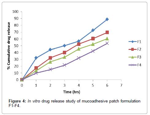 molecular-pharmaceutics-organic-drug-release