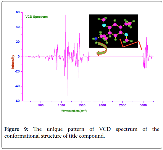 molecular-pharmaceutics-organic-process-research-VCD-spectrum