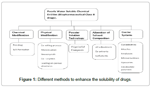 molecular-pharmaceutics-organic-solubility-of-drugs