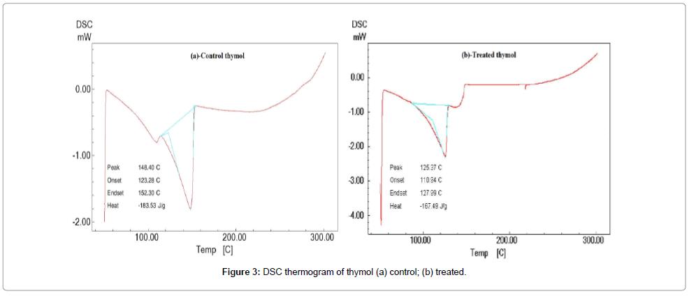 molecular-pharmaceutics-organic-thermogram-thymol