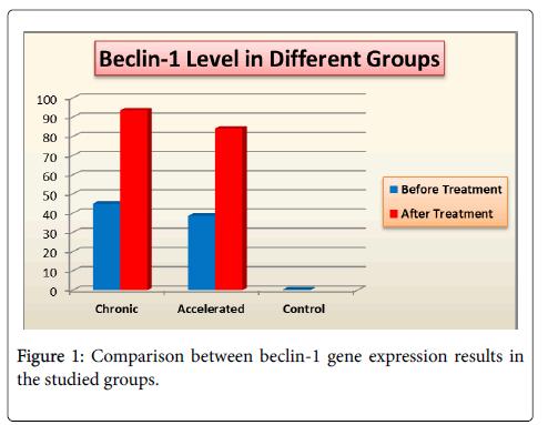 mucosal-immunology-research-gene-expression