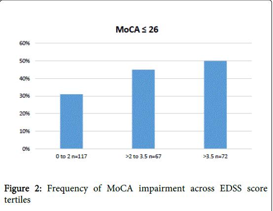 multiple-sclerosis-EDSS-score