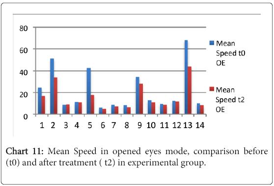 multiple-sclerosis-Mean-Speed