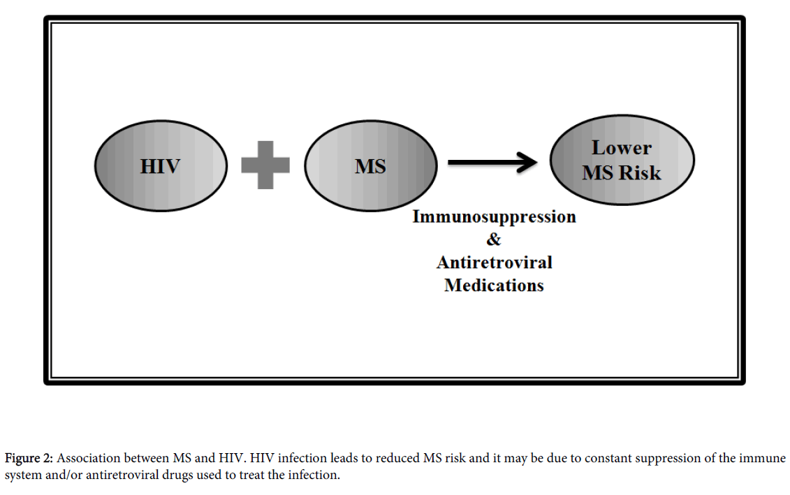 multiple-sclerosis-antiretroviral-drugs