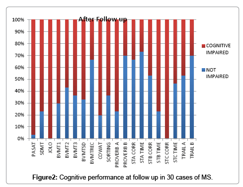 multiple-sclerosis-follow-up