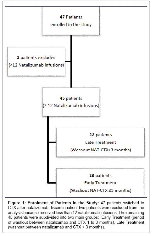 multiple-sclerosis-natalizumab-discontinuation