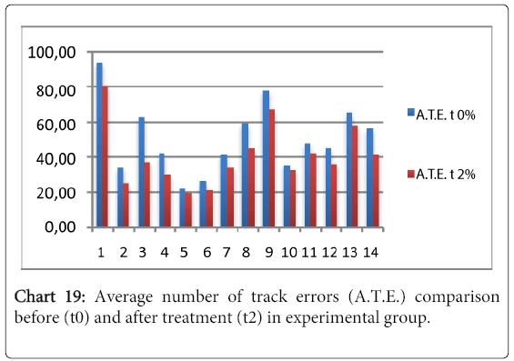 multiple-sclerosis-track-errors