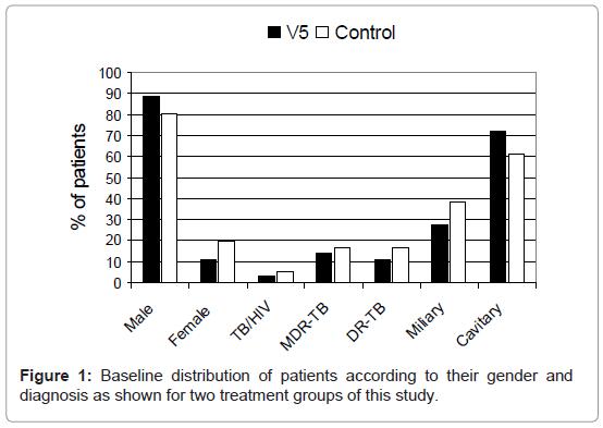 mycobacterial-diseases-Baseline-distribution