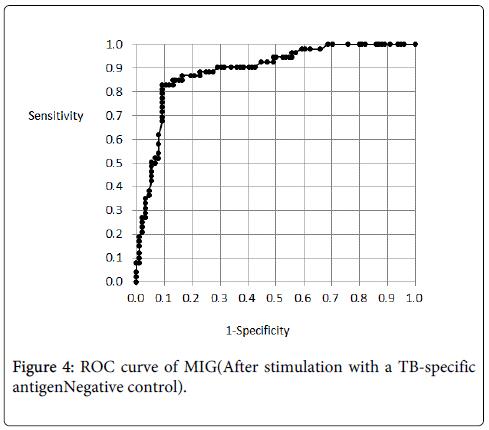 mycobacterial-diseases-ROC-curve