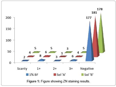 mycobacterial-diseases-staining-results