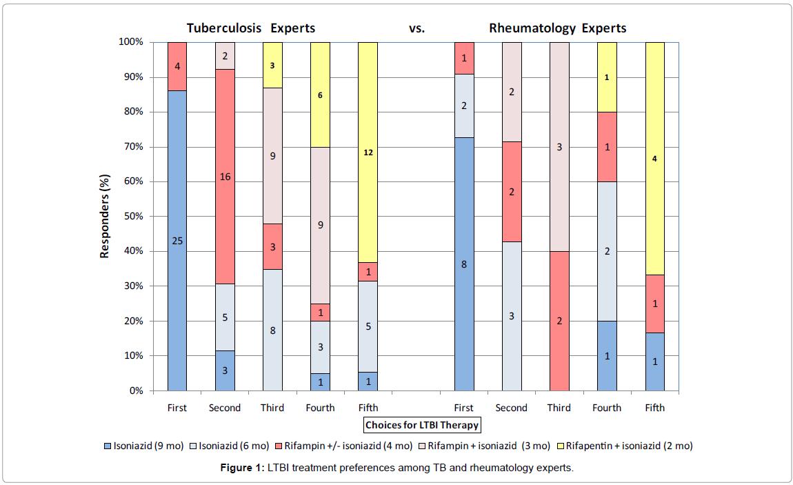 mycobacterial-diseases-treatment-preferences