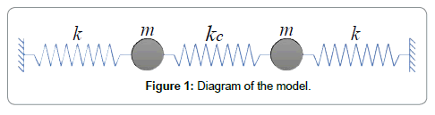 nano-sciences-current-research-diagram