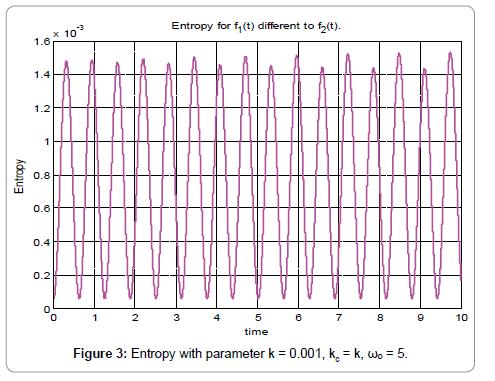 nano-sciences-current-research-entropy