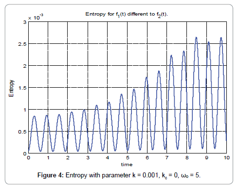 nano-sciences-current-research-entropy-parameter