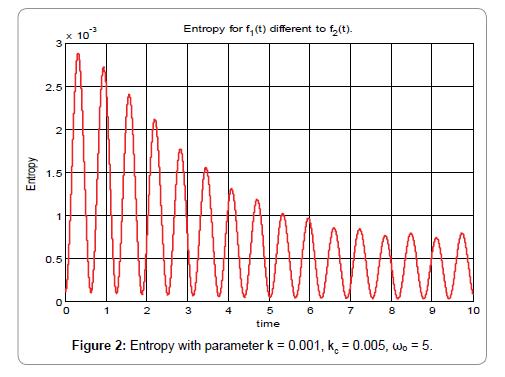 nano-sciences-current-research-parameter