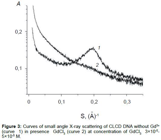 nanomedicine-biotherapeutic-Curves-small-angle