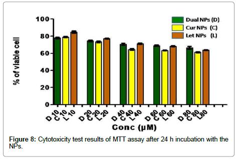 nanomedicine-biotherapeutic-Cytotoxicity-test